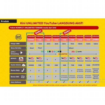 Promo Paket Data Indosat 1GB 24Jam 30hari Internet Plus
